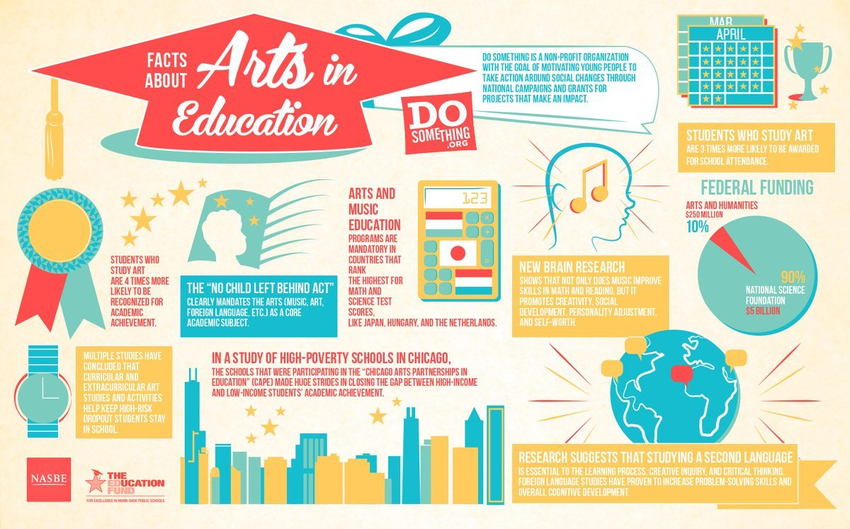 Infographic: Facts About Arts in Education